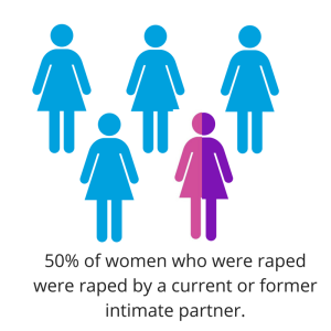 50% of women who were raped were raped