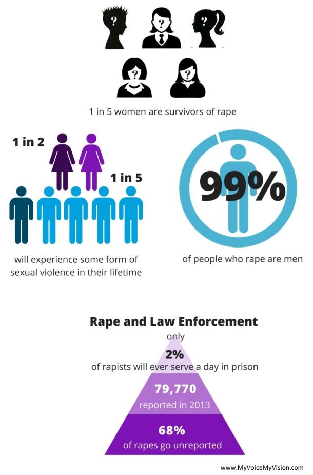sexual violence infographics